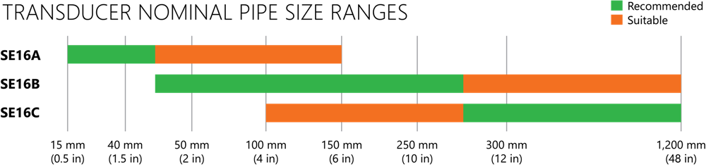 SE16A, B, and C Sensor selection Guide